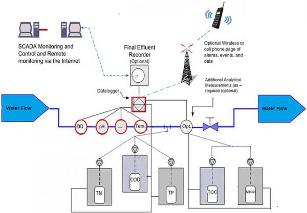 Trạm quan trắc giám sát chất lượng nước liên tục